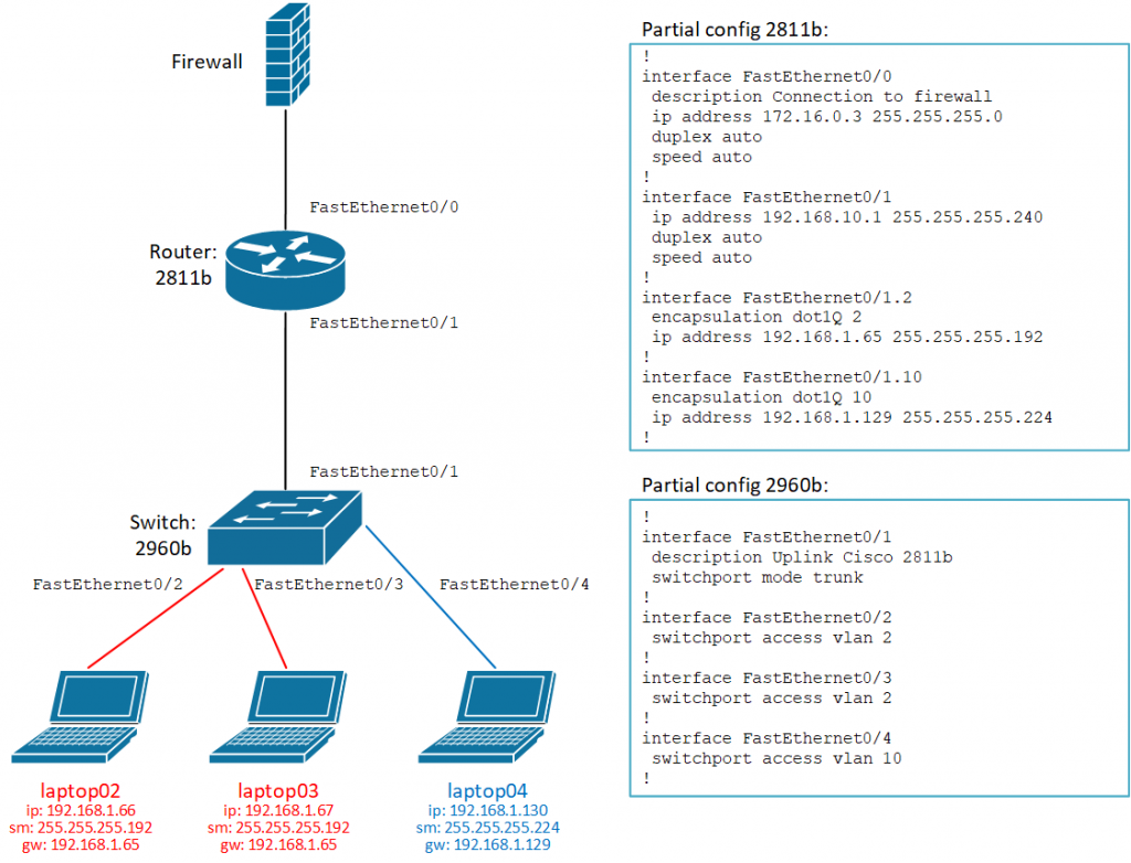 Inter-VLAN with Cisco 2811 and 2960 – EverythingConnected